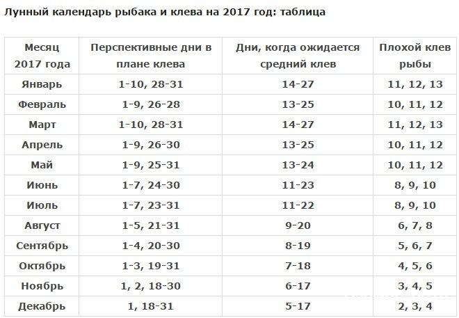рыболовный календарь на 2017 краснодарский